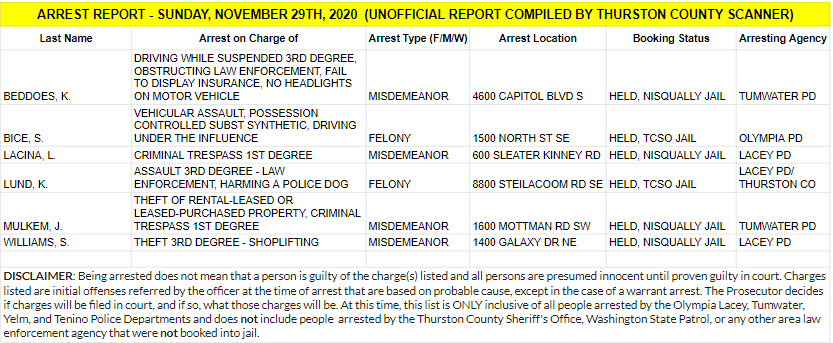 Arrest Report For Sunday Nov 29th U2013 Thurston County