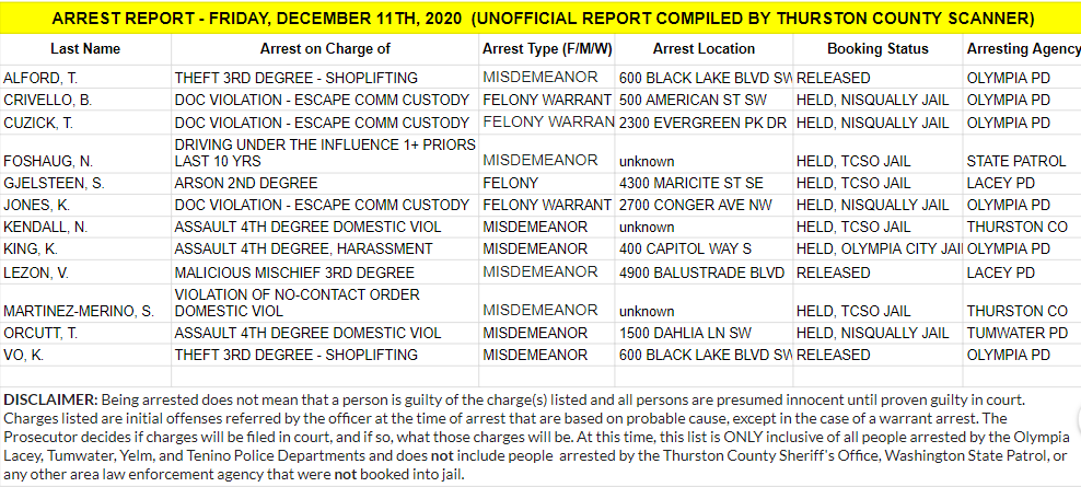 Arrest Report For Friday Dec 11th U2013 Thurston County